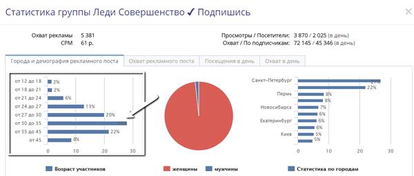 Sociate-statistika