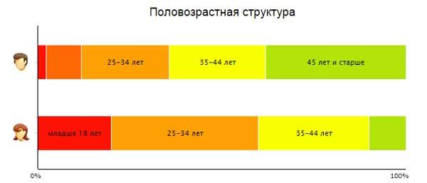 оценка статистики по возрасту