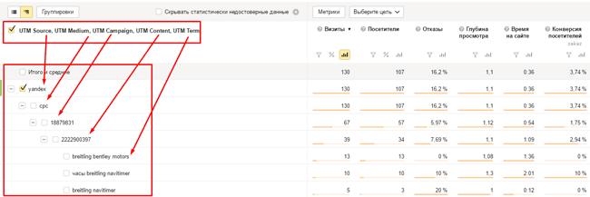 метки в ЯндексМетрике